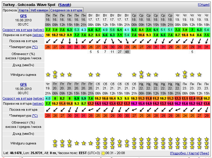 gokceada kite surf wave spot